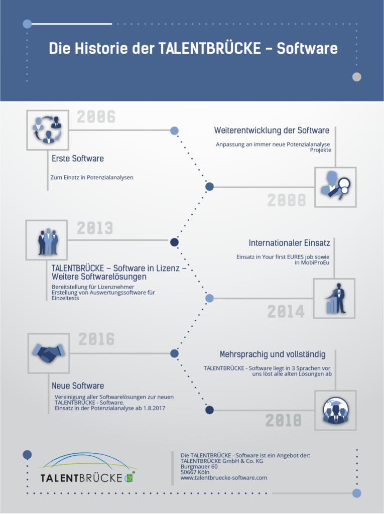 Historie der TALENTBRÜCKE - Software