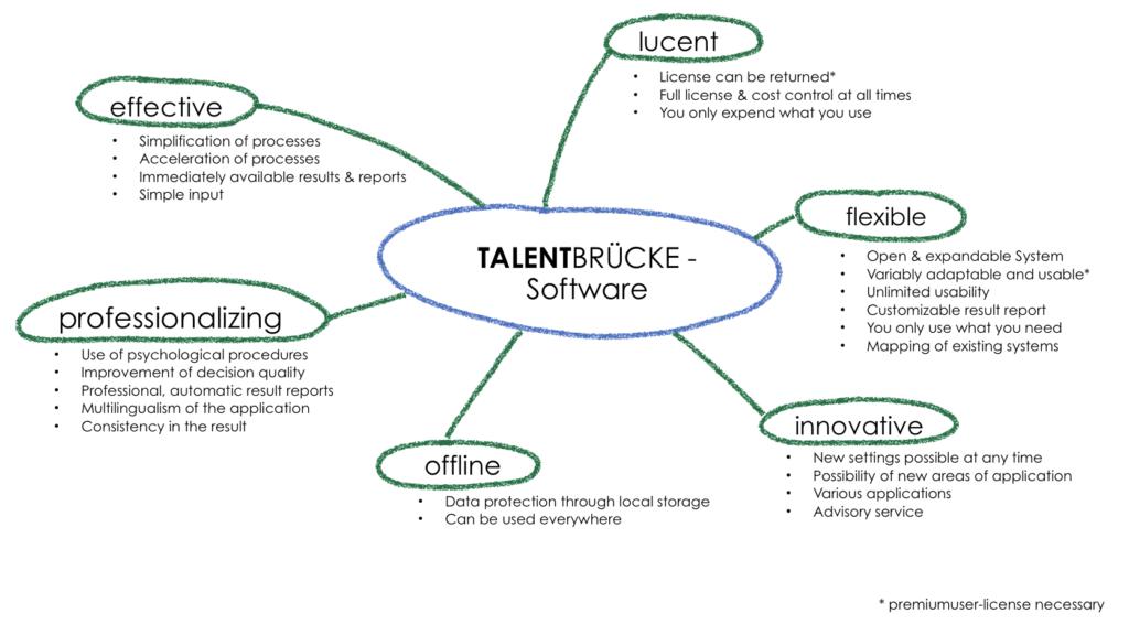 Talentbrücke Software