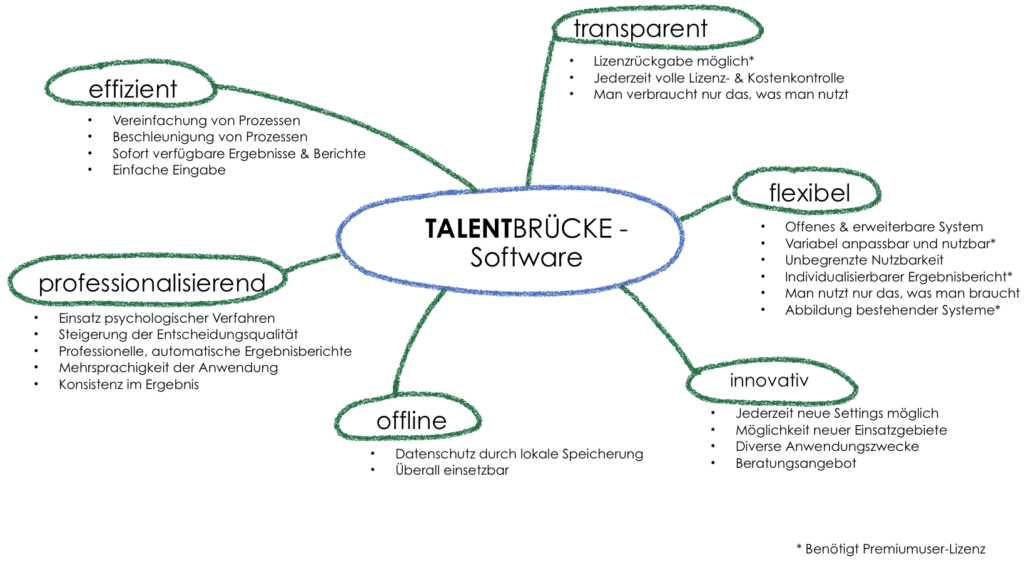 Talentbrücke - Software