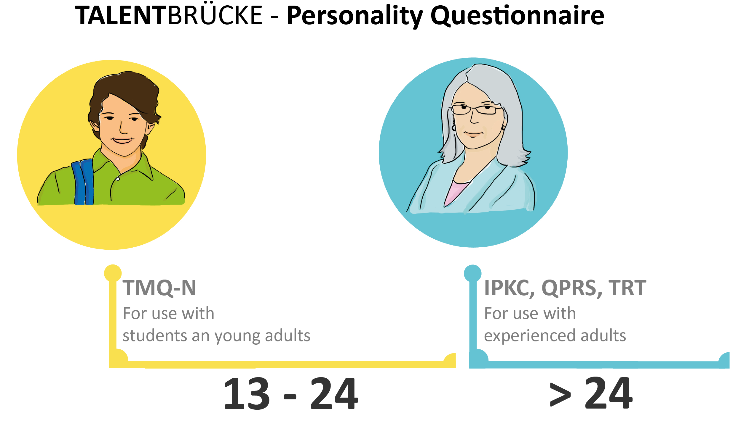 Personality Questionnaires_New